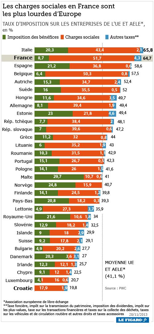 europe impot societe