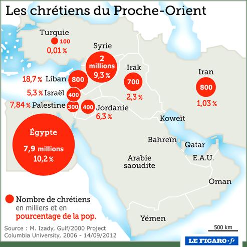 https://i2.wp.com/www.lefigaro.fr/assets/infographie/print/proche_orient_chretiens.png