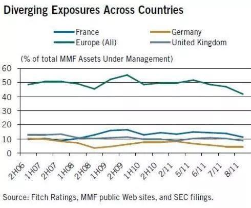 Certains pays d'Europe sont plus touchés que d'autres par la fuite des investissements américains.