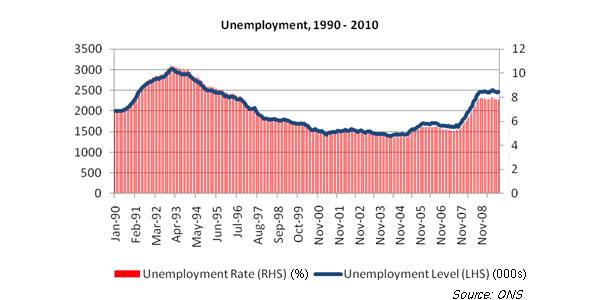 Unemployment-1990-2010