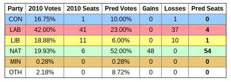 Ipsos-MORI poll