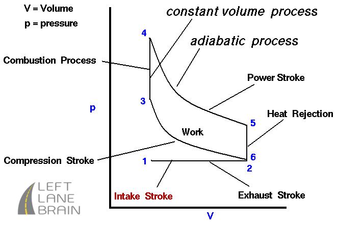 Car Engine Thermodynamics #2 – Intake Stroke