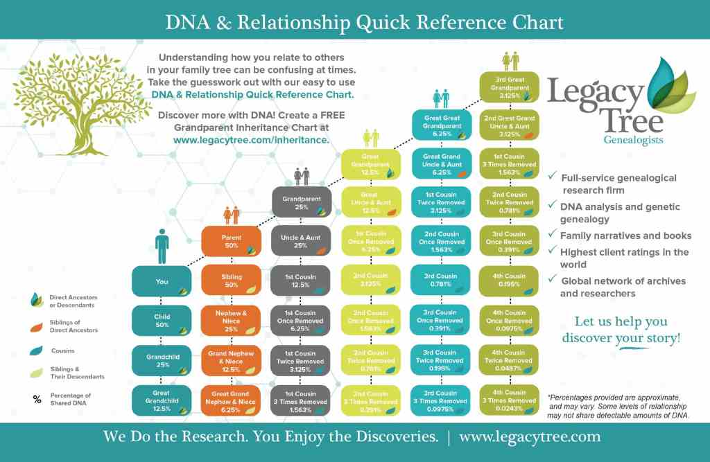 RootsTech 2017 DNA Relationship Quick Reference Chart Legacy Tree Genealogists