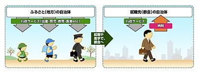 ふるさと納税 ~長崎県の自治体を応援しよう~