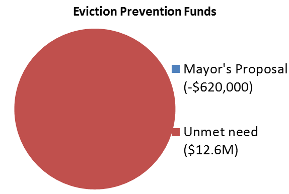 Mayor Bowser and Affordable Housing: Do the Dollars Soar as