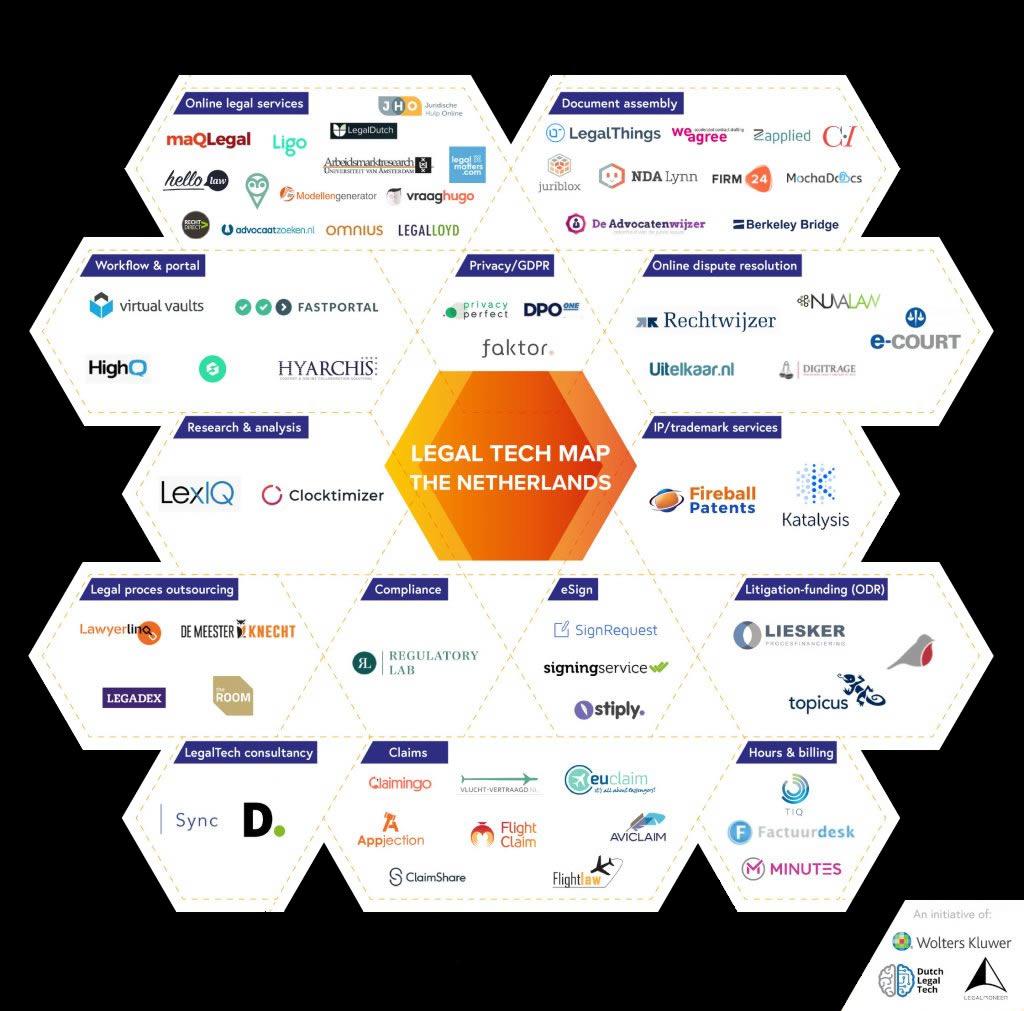 Dutch Legal Tech Map