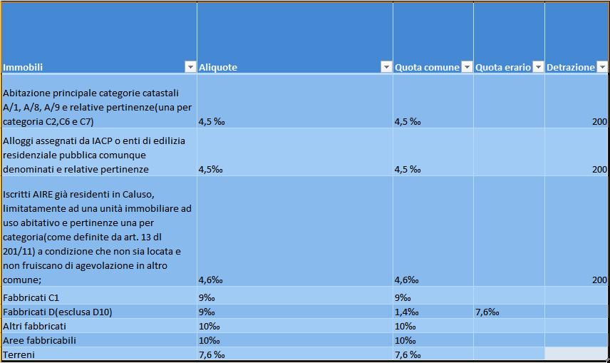 Aliquote IMU 2016 Caluso