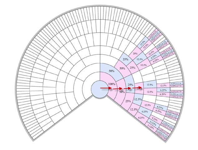 X-Chart