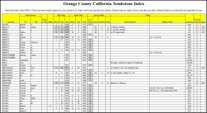 OCCGS index