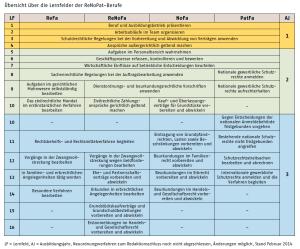 Tabelle Lernfelder ReNoPat