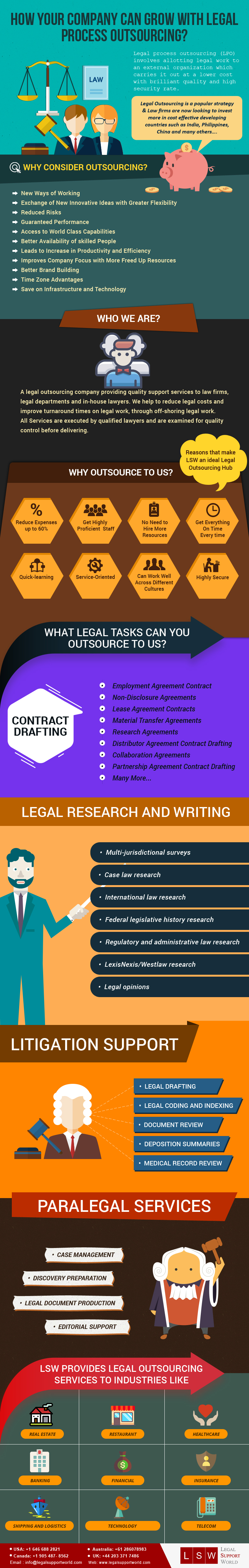 Legal Process Outsourcing How Company Can Grow With Lpo