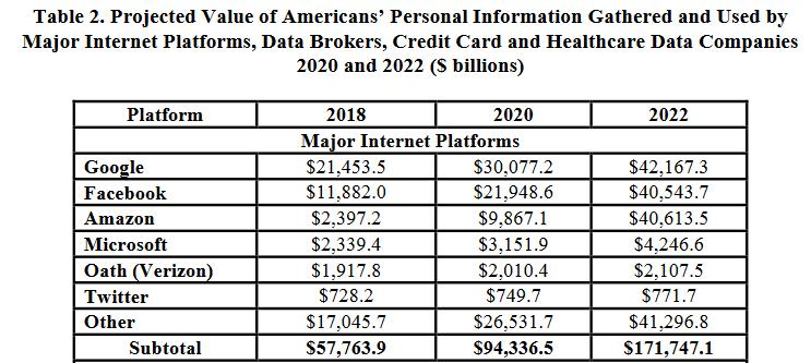 Valor estimado a 2021 de datos personales