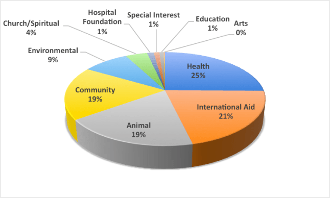 charitable giving to sectors