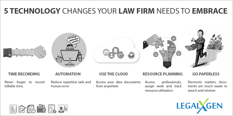 5 Technology changes your Law firm needs to embrace