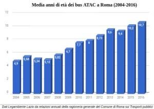 Legambiente: a Roma è raddoppiata la media di età dei bus #ATAC, da 4,9 anni del 2004 a 10,7 nel 2016