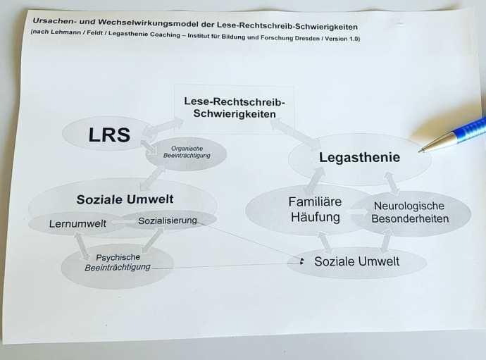 legastheniecoaching_Ursachen-und-Wechselwirkungsmodel-Lese-Rechtscheib-Schwierigkeiten