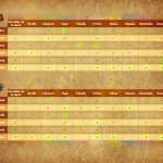 Matrice des nouvelles combinaisons races/classes disponibles