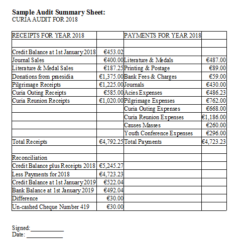 Annual Audit Of Finances