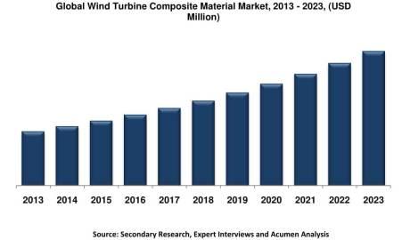 Weltweit wachsender Markt für Composite-Werkstoffe in der Windenergie (Quelle: Acumen Research and Consulting)