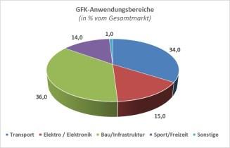 GFK-Markt nach Anwendungsbereichen 2019 (in % vom Gesamtmarkt Europa) (Quelle: AVK)