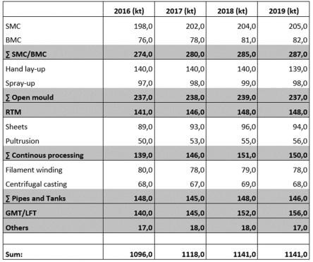 GFK-Produktionsmengen in Europa nach Verfahren/Teilen – aktuelles Jahr und die drei Vorjahre (kt = Kilotonnen, 2019 = geschätzt) (Quelle: AVK)