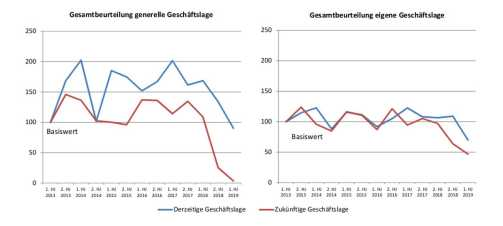 Composites-Development-Index (Quelle: Composites Germany)