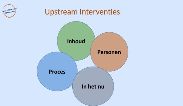 Upstream interventies