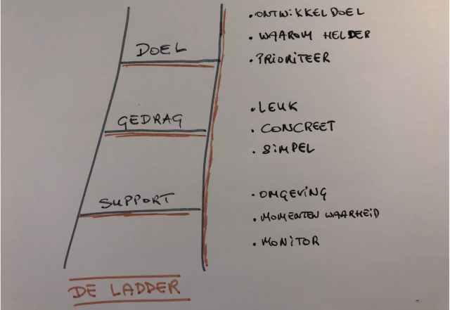 Gedragsverandering de ladder