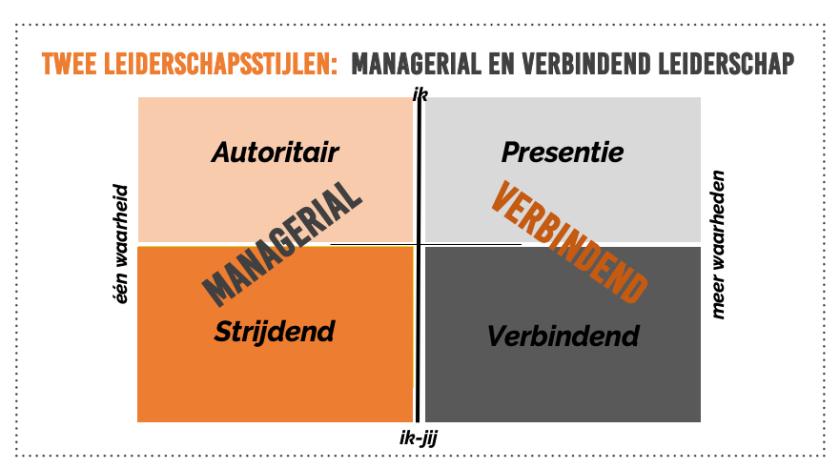 Managerial en verbindend leiderschap leiderschapsstijlen