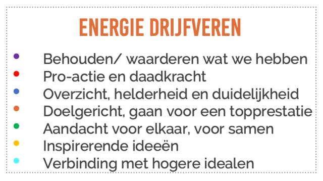 Energie drijfveren