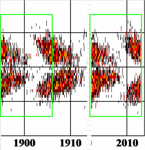 Update on Solar Cycle 24 – Hathaway's latest predictions show ...