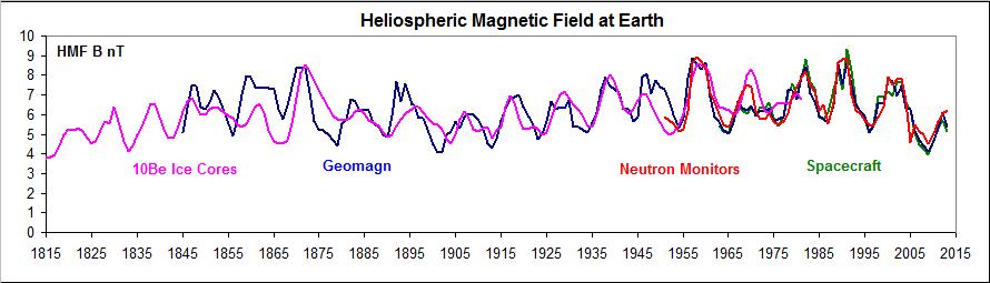 solar cycle 200 yr  magnetic