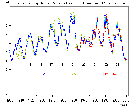 New Svalgaard paper – reconstructing the heliospheric magnetic field