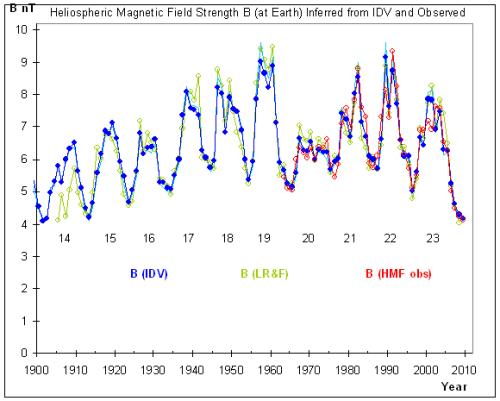 New Svalgaard paper – reconstructing the heliospheric