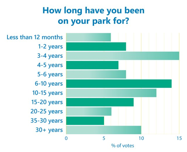Park poll results 2019