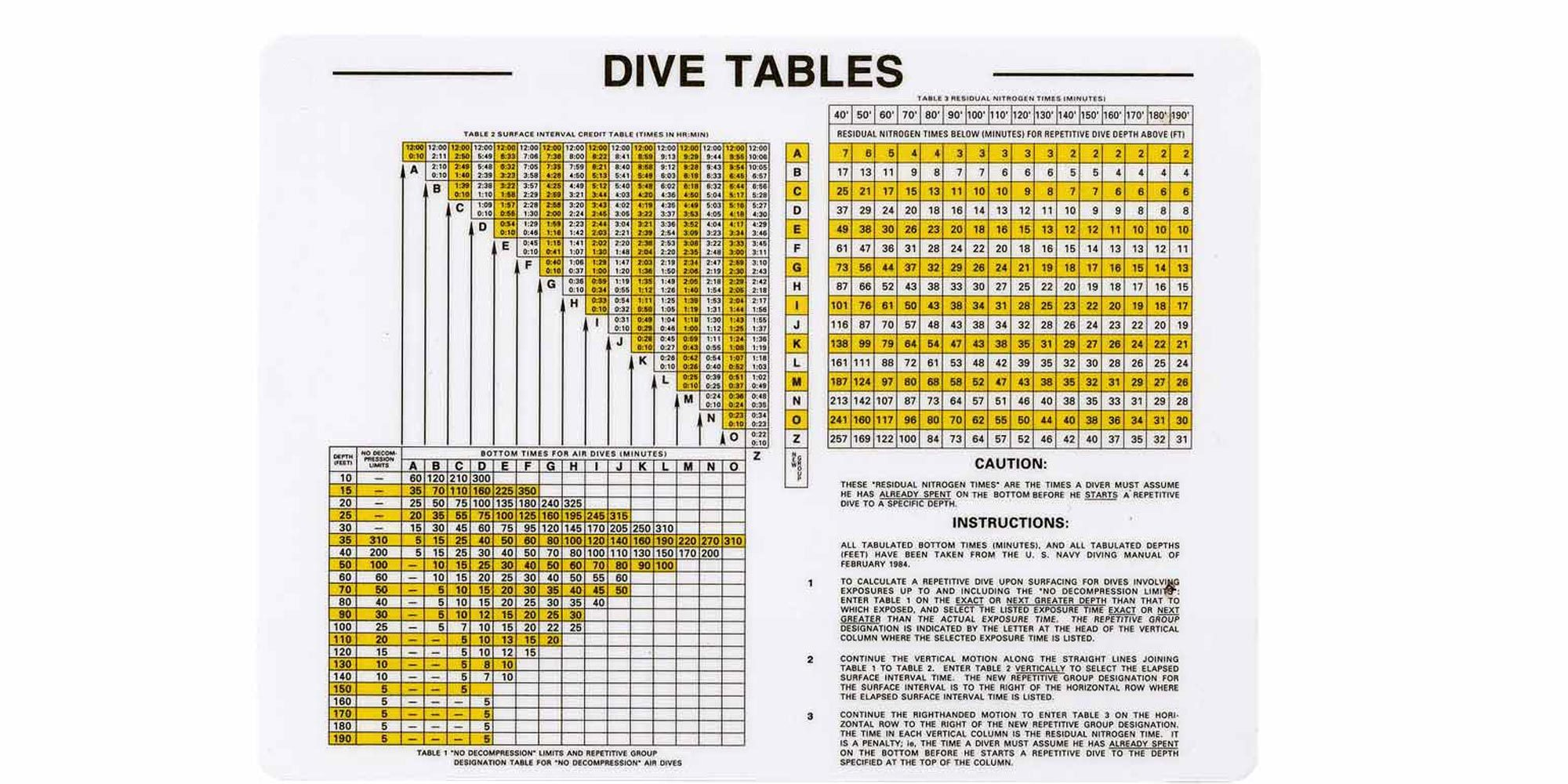 Naui Dive Table Worksheet