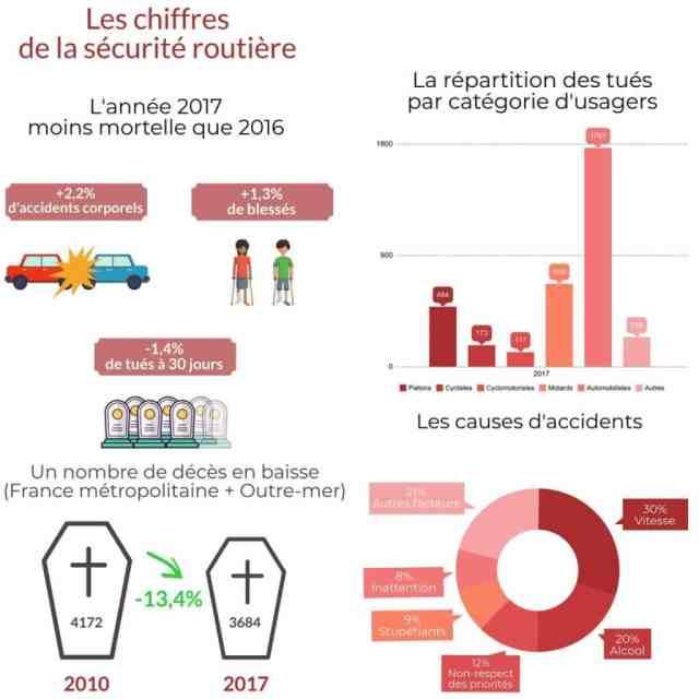Infographie Securite routiere pour le web