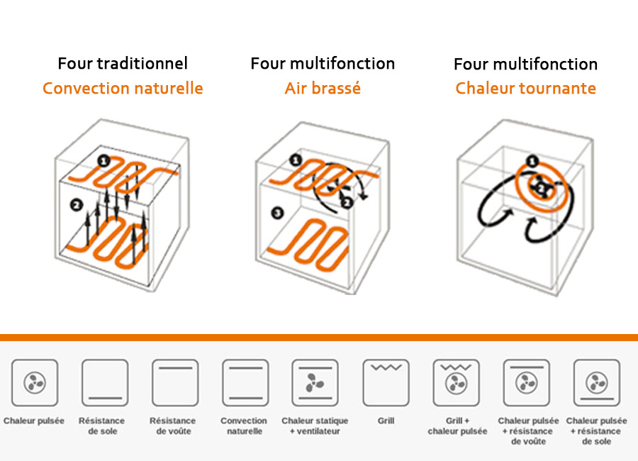 Difference Four Multifonction A Air Brasse Chaleur Pulsee Ou