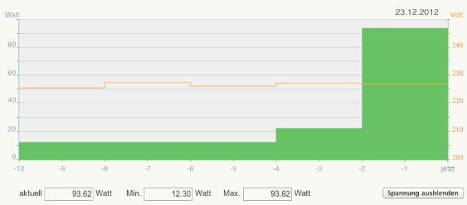 FRITZ!DECT 200 - Stromverbrauch 10 Minuten