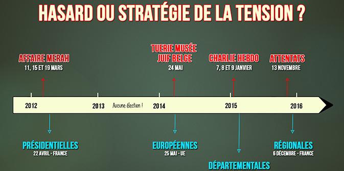 Chronologie des attentats : hasard ou stratégie de la tension !