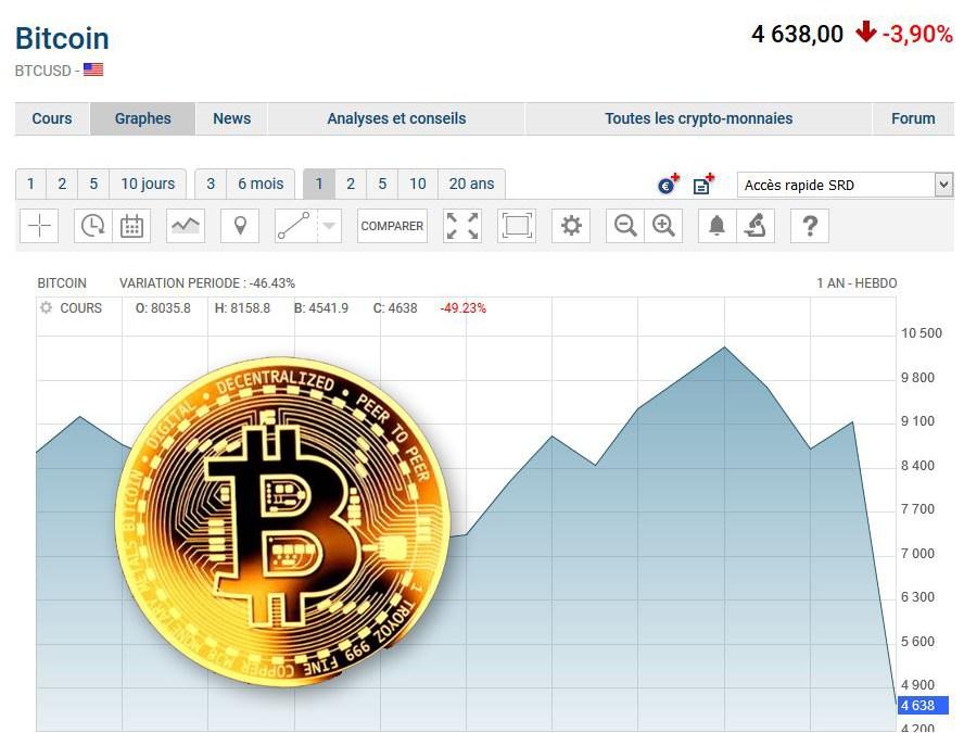 Effondrement du Bitcoin et des cryptomonnaies !