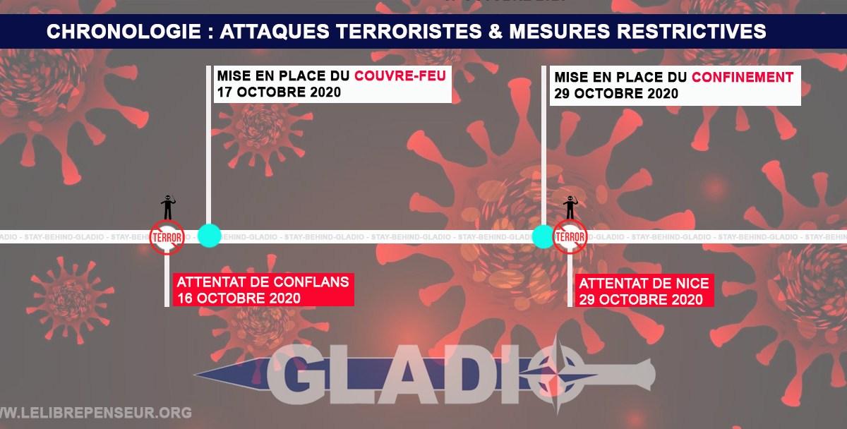 Chronologie : attaques terroristes & mesures restrictives !