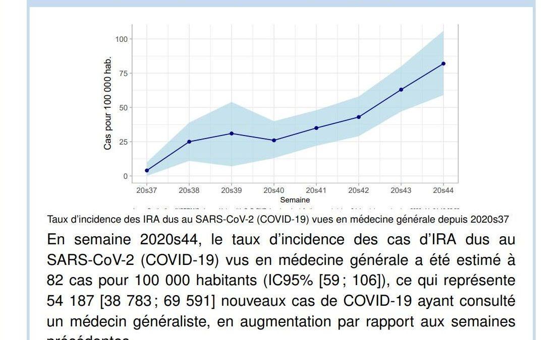 Véritable taux d'incidence du Covid-19 : 82 cas/100 000 habitants pour la semaine 44