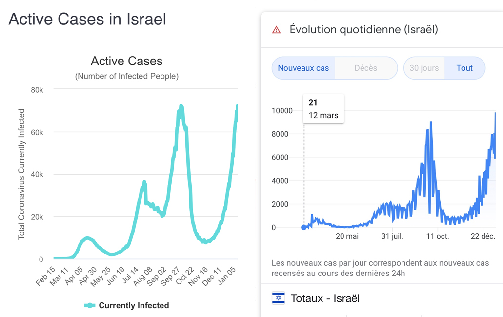 L'épidémie repart en israël malgré une intense vaccination Pfizer !