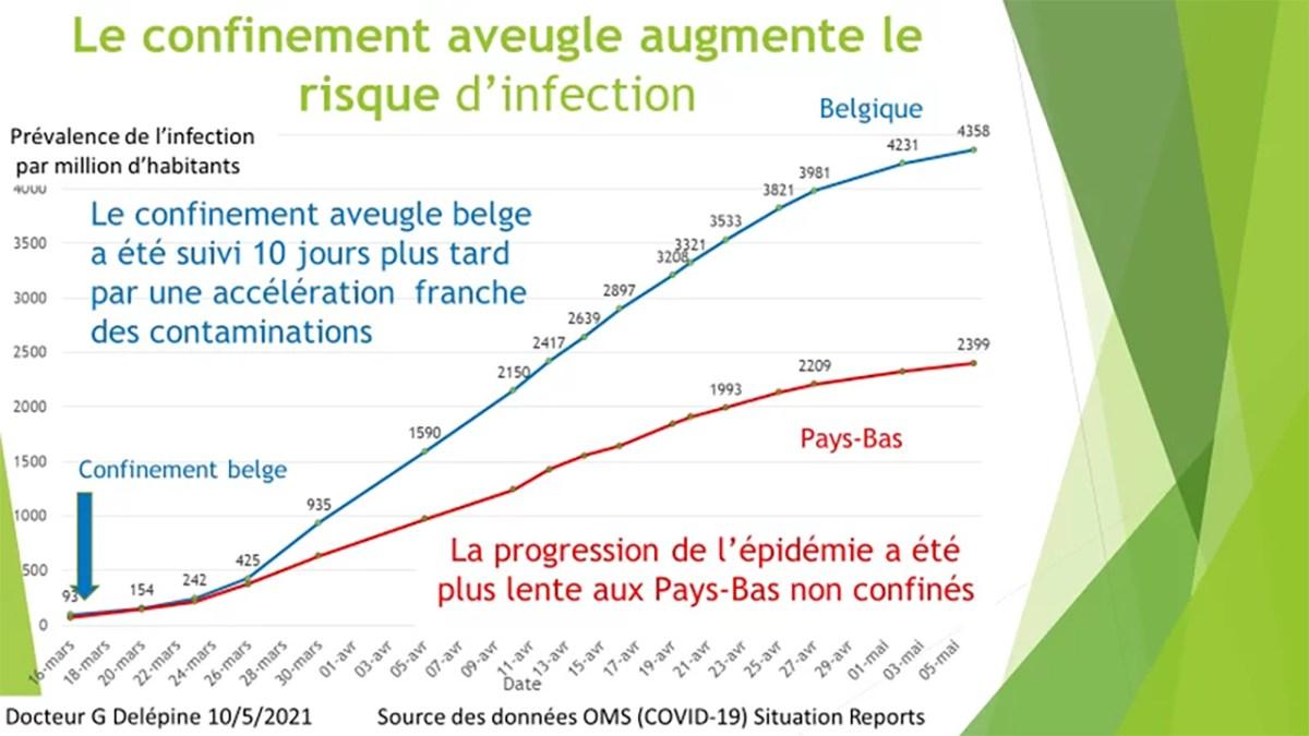 Le Pr Delfraissy reconnaît l'échec du confinement et des vaccins dans le Lancet !