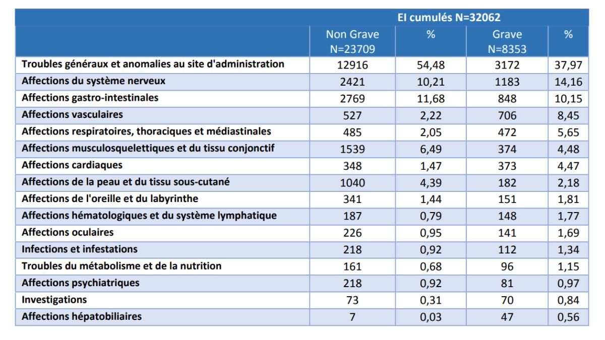 Vaccins Covid-19 : environ 4.000 déclarations d'effets secondaires en Limousin