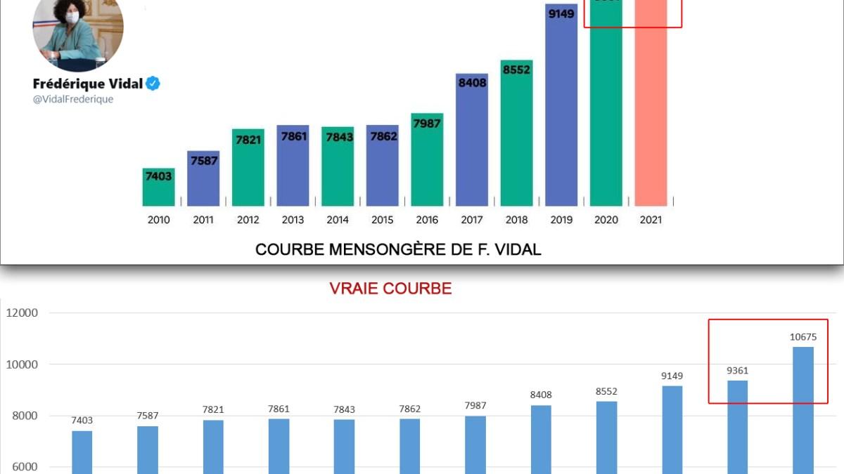 Fake news : Frédérique Vidal ment et trompe le public ! Preuve en image !