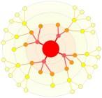 Mappa mentale - Geometria radiale