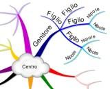 Mappa mentale - Struttura gerarchica