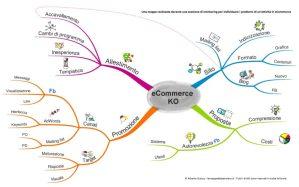 Mappa mentale eCommerce KO - Individuazione e condivisione di esperienze